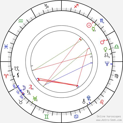 Daniel Pilon birth chart, Daniel Pilon astro natal horoscope, astrology