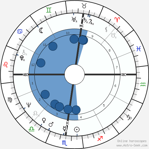 David Hayward wikipedia, horoscope, astrology, instagram