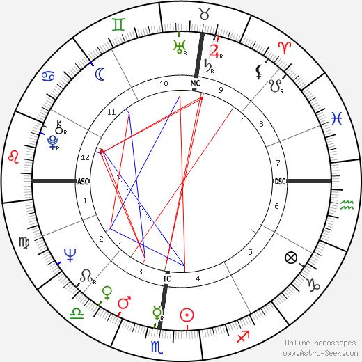David Hayward день рождения гороскоп, David Hayward Натальная карта онлайн