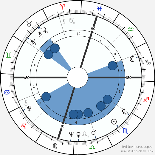 Delbert McClinton wikipedia, horoscope, astrology, instagram