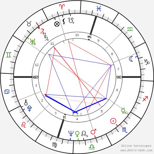 Delbert McClinton astro natal birth chart, Delbert McClinton horoscope, astrology