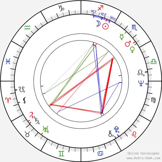 Денни Доэрти Denny Doherty день рождения гороскоп, Denny Doherty Натальная карта онлайн