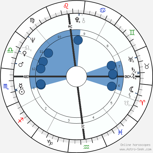 Donald Wuerl horoscope, astrology, sign, zodiac, date of birth, instagram