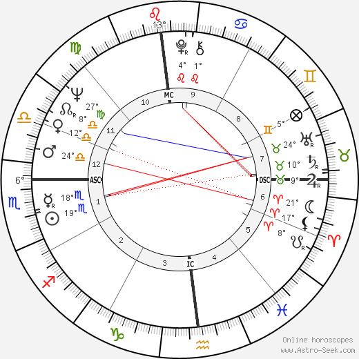 Donald Wuerl birth chart, biography, wikipedia 2019, 2020