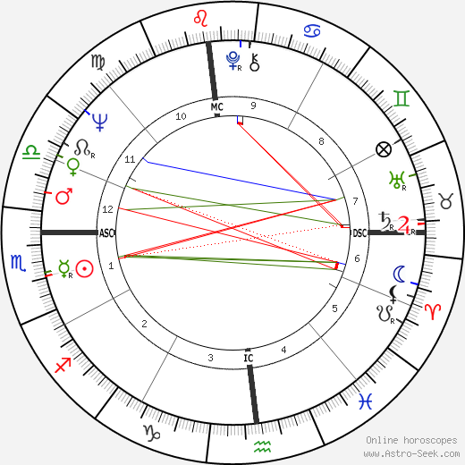 Donald Wuerl astro natal birth chart, Donald Wuerl horoscope, astrology