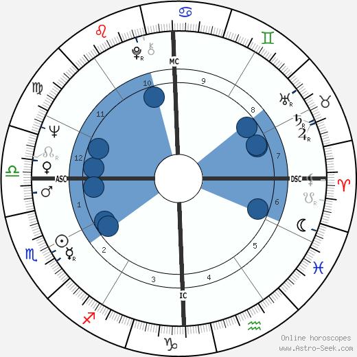 Donna Fargo wikipedia, horoscope, astrology, instagram