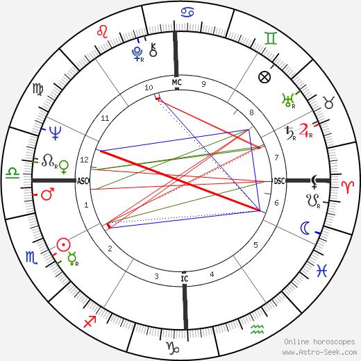 Donna Fargo tema natale, oroscopo, Donna Fargo oroscopi gratuiti, astrologia
