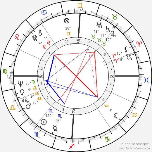 Elke Sommer birth chart, biography, wikipedia 2020, 2021