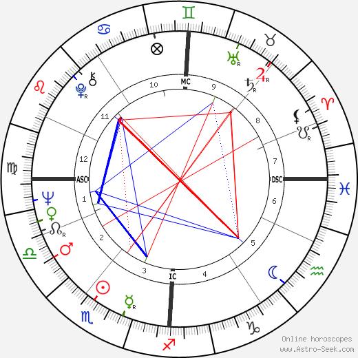 Elke Sommer birth chart, Elke Sommer astro natal horoscope, astrology