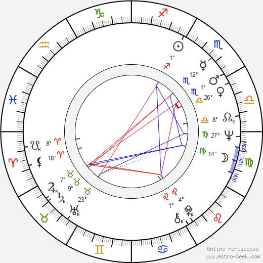 George Parnham birth chart, biography, wikipedia 2020, 2021