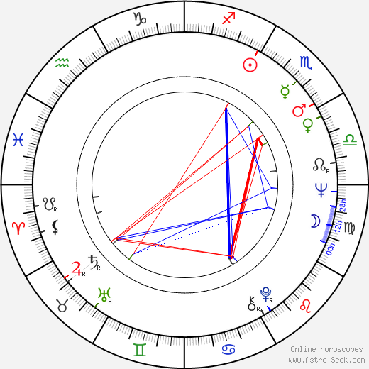 George Parnham birth chart, George Parnham astro natal horoscope, astrology