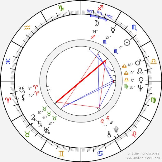 Gigi Proietti birth chart, biography, wikipedia 2019, 2020