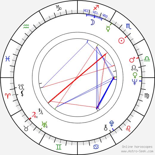 Gigi Proietti astro natal birth chart, Gigi Proietti horoscope, astrology