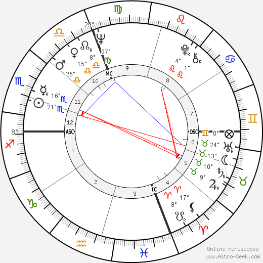 Guy Autran birth chart, biography, wikipedia 2019, 2020