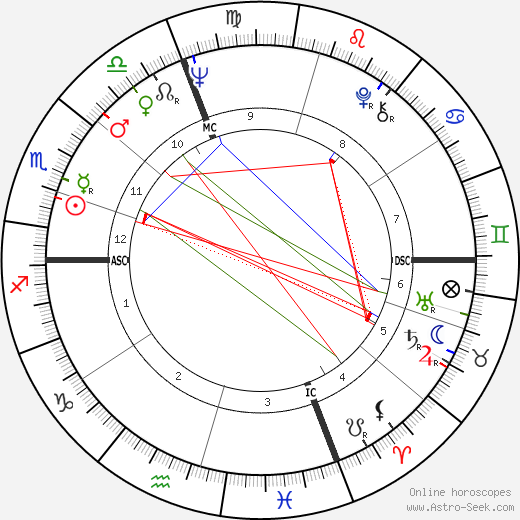 Guy Autran astro natal birth chart, Guy Autran horoscope, astrology
