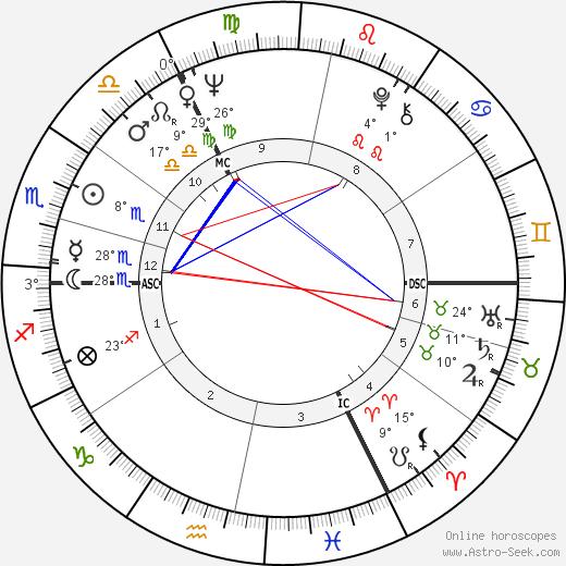 Hellmuth Costard birth chart, biography, wikipedia 2019, 2020
