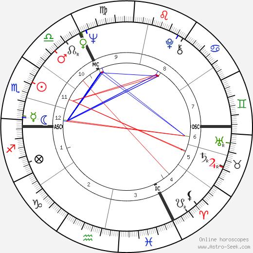 Hellmuth Costard birth chart, Hellmuth Costard astro natal horoscope, astrology