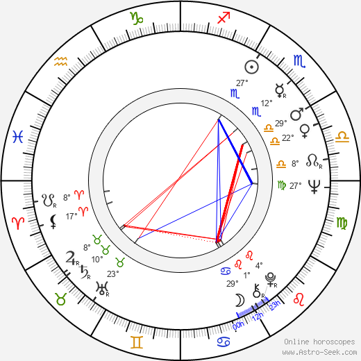 Helma Sanders-Brahms birth chart, biography, wikipedia 2018, 2019