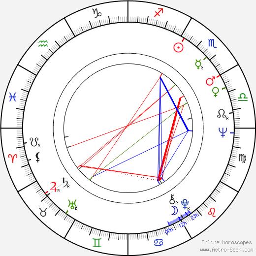 Helma Sanders-Brahms birth chart, Helma Sanders-Brahms astro natal horoscope, astrology