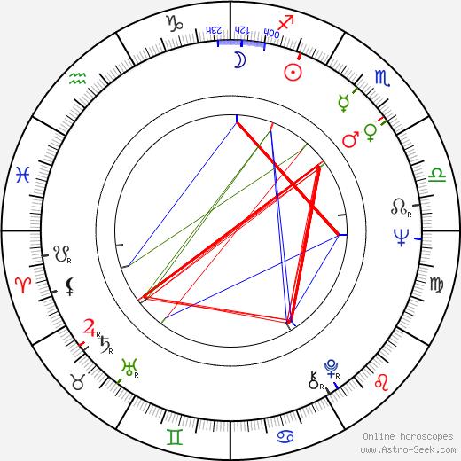 J. C. Quinn birth chart, J. C. Quinn astro natal horoscope, astrology