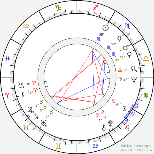 Jana Drbohlavová birth chart, biography, wikipedia 2019, 2020