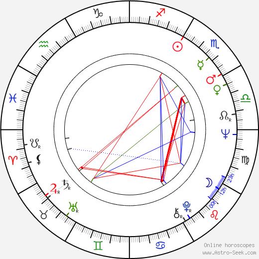 Jana Drbohlavová день рождения гороскоп, Jana Drbohlavová Натальная карта онлайн