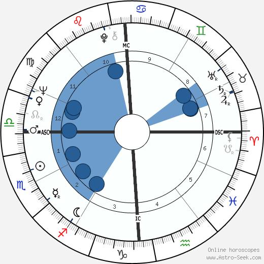 Jim Bakken wikipedia, horoscope, astrology, instagram
