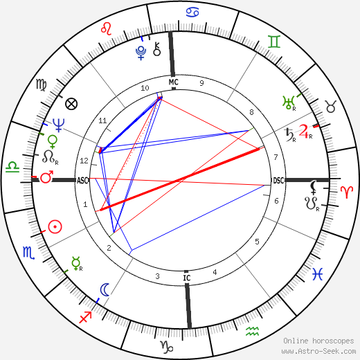 Jim Bakken день рождения гороскоп, Jim Bakken Натальная карта онлайн