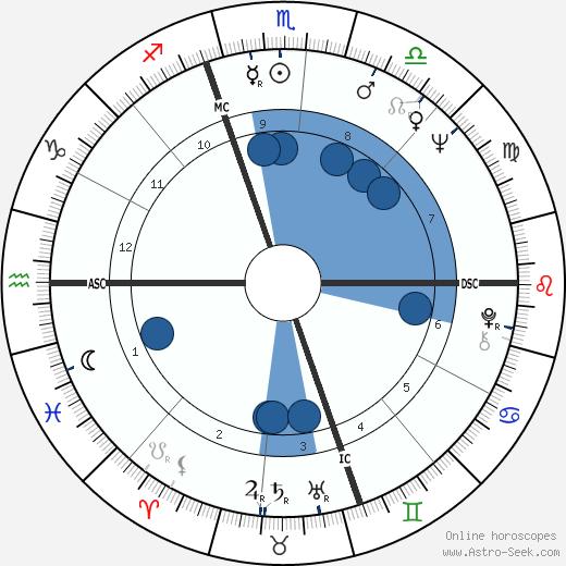 Joe Nossek wikipedia, horoscope, astrology, instagram