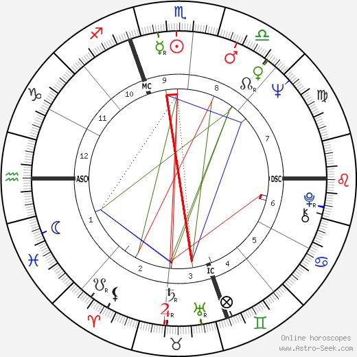 Joe Nossek tema natale, oroscopo, Joe Nossek oroscopi gratuiti, astrologia