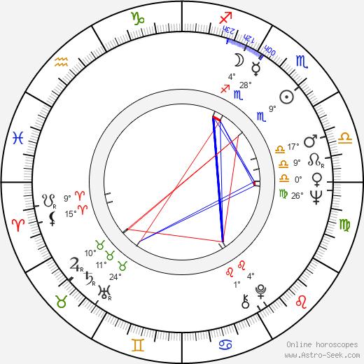 Larry Kusche birth chart, biography, wikipedia 2019, 2020