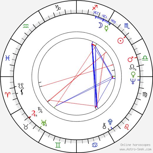 Larry Kusche astro natal birth chart, Larry Kusche horoscope, astrology