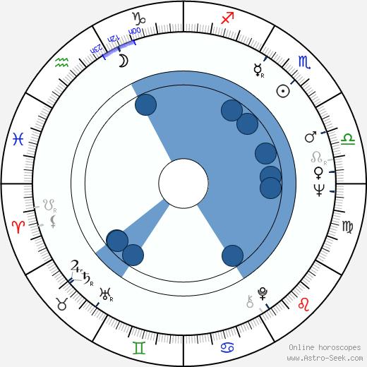 Luisa Morgantini wikipedia, horoscope, astrology, instagram