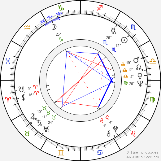Luisa Morgantini birth chart, biography, wikipedia 2020, 2021