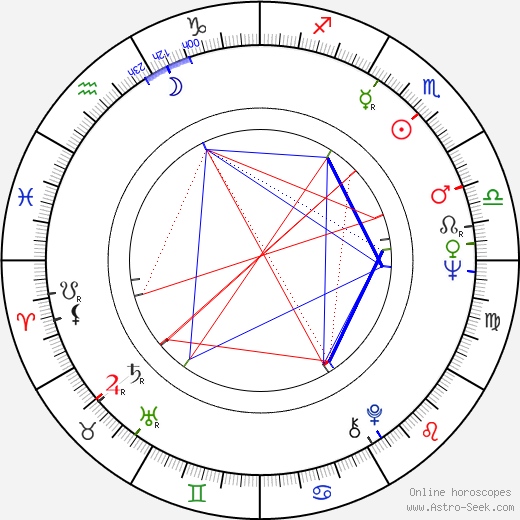 Luisa Morgantini birth chart, Luisa Morgantini astro natal horoscope, astrology