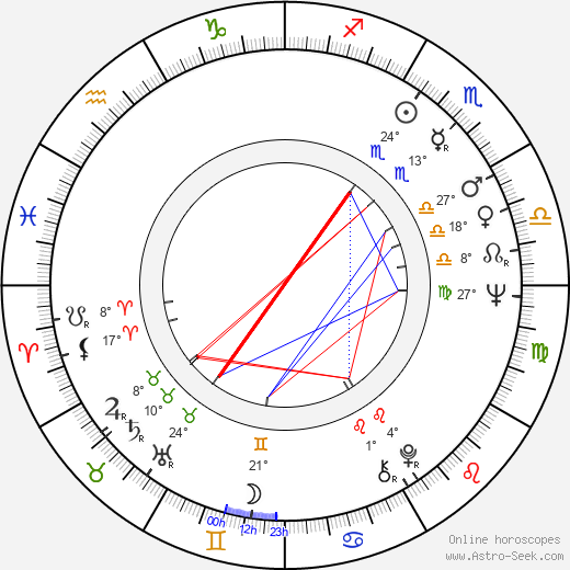 Luke Kelly birth chart, biography, wikipedia 2019, 2020