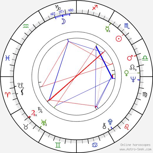 Magda Kósáné Kovács birth chart, Magda Kósáné Kovács astro natal horoscope, astrology