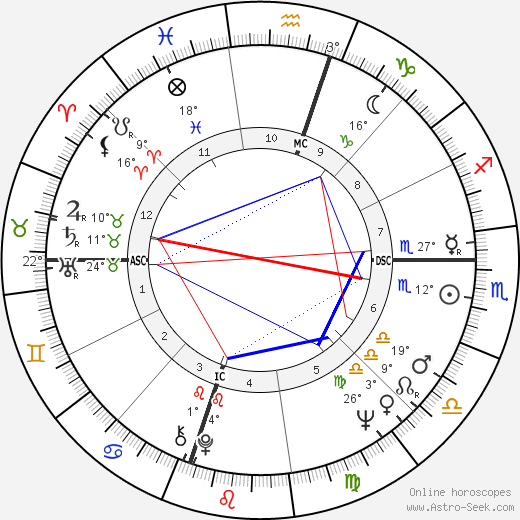 Marlène Jobert birth chart, biography, wikipedia 2019, 2020