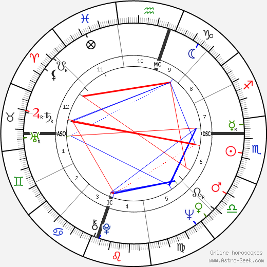 Marlène Jobert astro natal birth chart, Marlène Jobert horoscope, astrology