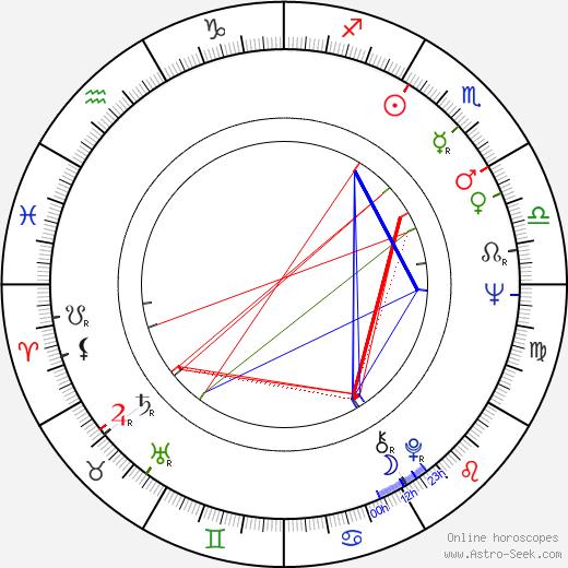 Nikolai Gusarov tema natale, oroscopo, Nikolai Gusarov oroscopi gratuiti, astrologia