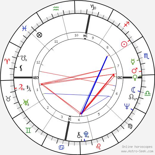 Перси Следж Percy Sledge день рождения гороскоп, Percy Sledge Натальная карта онлайн