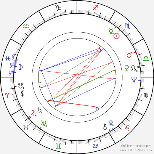 Reynaldo Villalobos birth chart, Reynaldo Villalobos astro natal horoscope, astrology