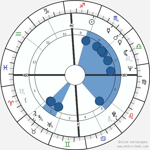 Richard Tillinghast wikipedia, horoscope, astrology, instagram