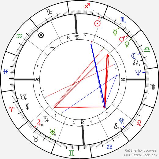 Richard Tillinghast день рождения гороскоп, Richard Tillinghast Натальная карта онлайн
