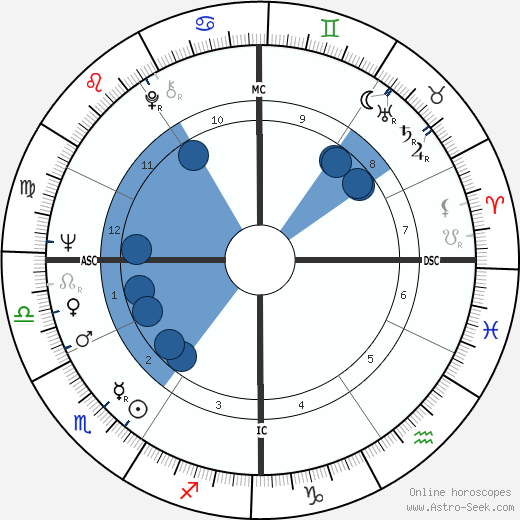 Sam Waterston wikipedia, horoscope, astrology, instagram