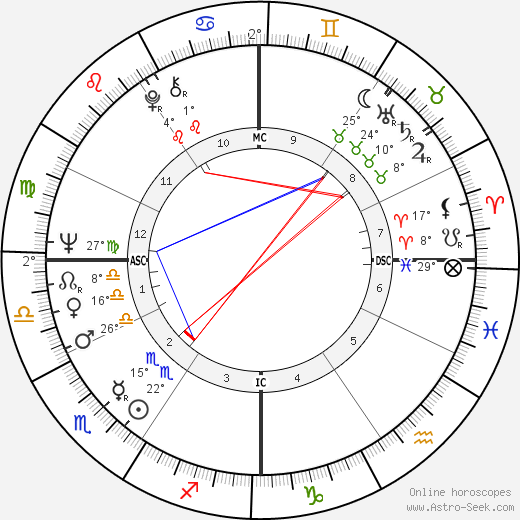 Sam Waterston birth chart, biography, wikipedia 2018, 2019