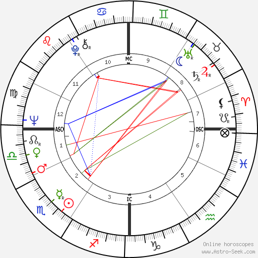 Sam Waterston astro natal birth chart, Sam Waterston horoscope, astrology