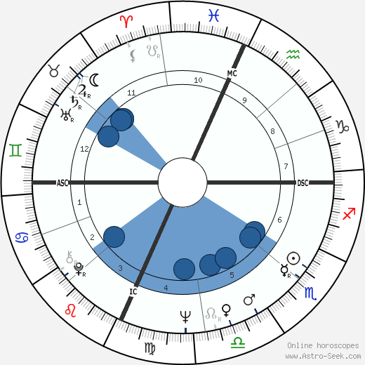 Saul Kripke wikipedia, horoscope, astrology, instagram