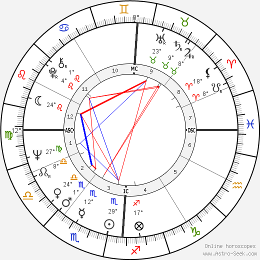 Terry Gilliam birth chart, biography, wikipedia 2019, 2020