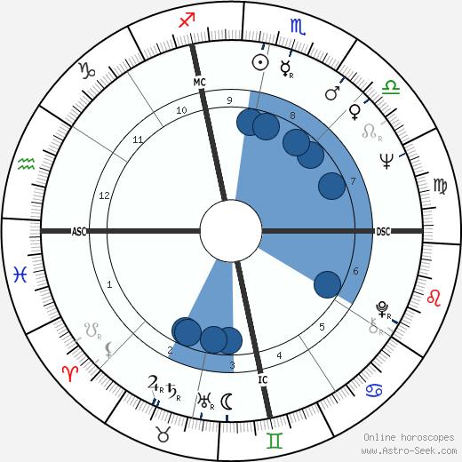 Tony Mendez wikipedia, horoscope, astrology, instagram